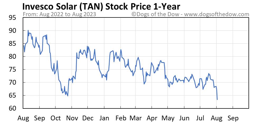 TAN 1-year stock price chart