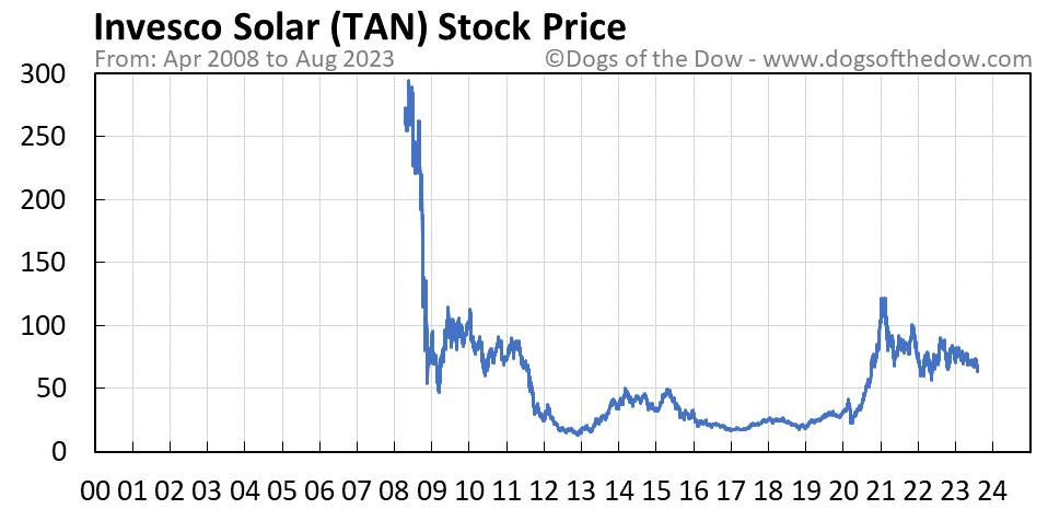 TAN stock price chart