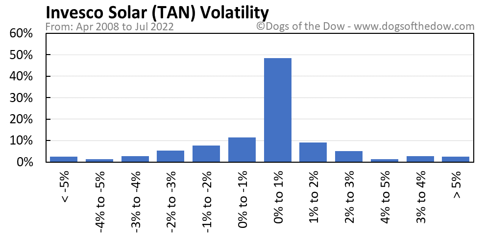 TAN volatility chart