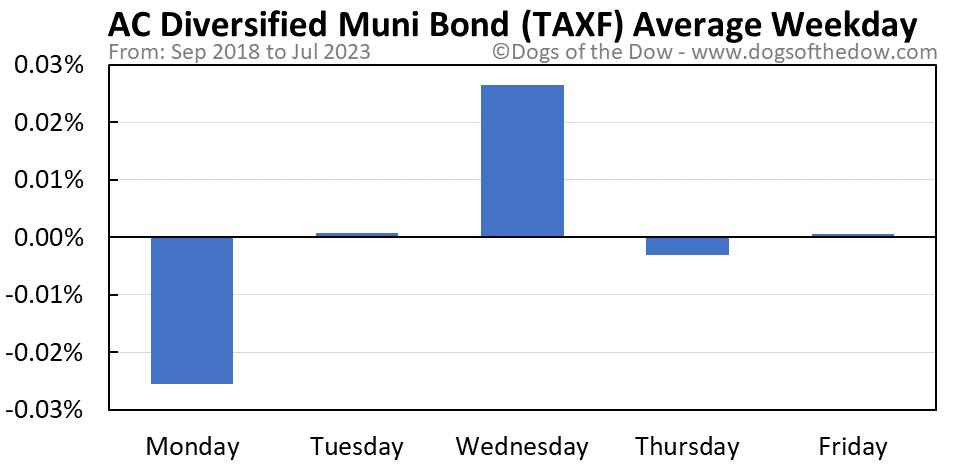 TAXF average weekday chart