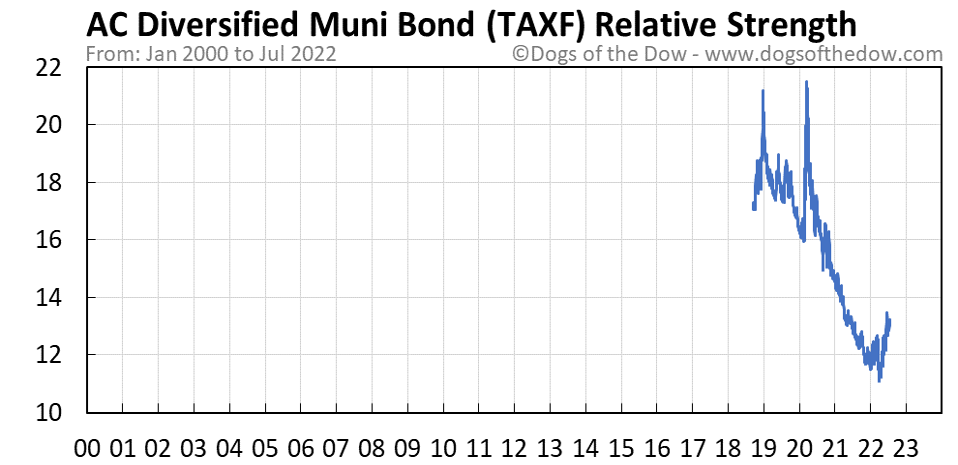TAXF relative strength chart