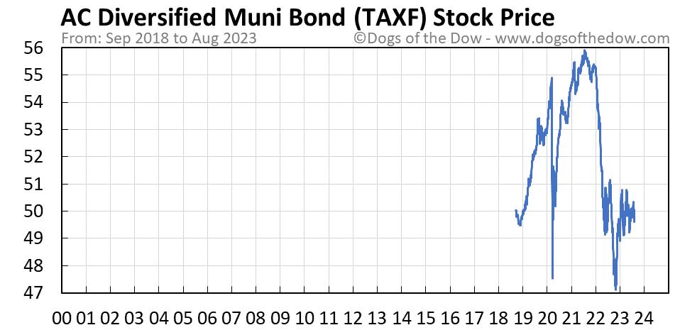 TAXF stock price chart