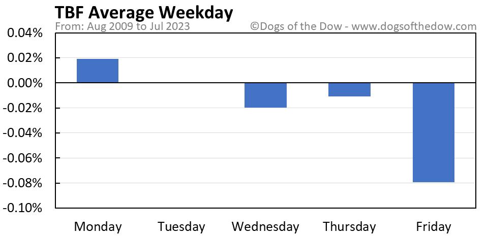 TBF average weekday chart