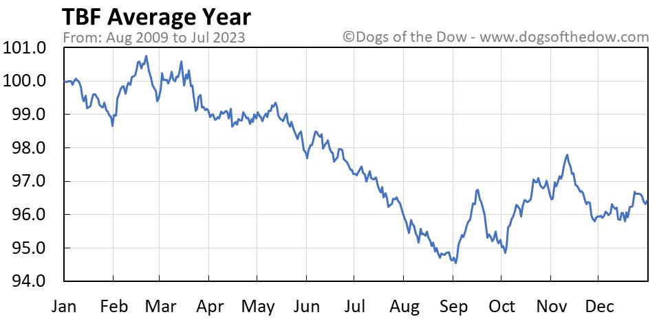 TBF average year chart