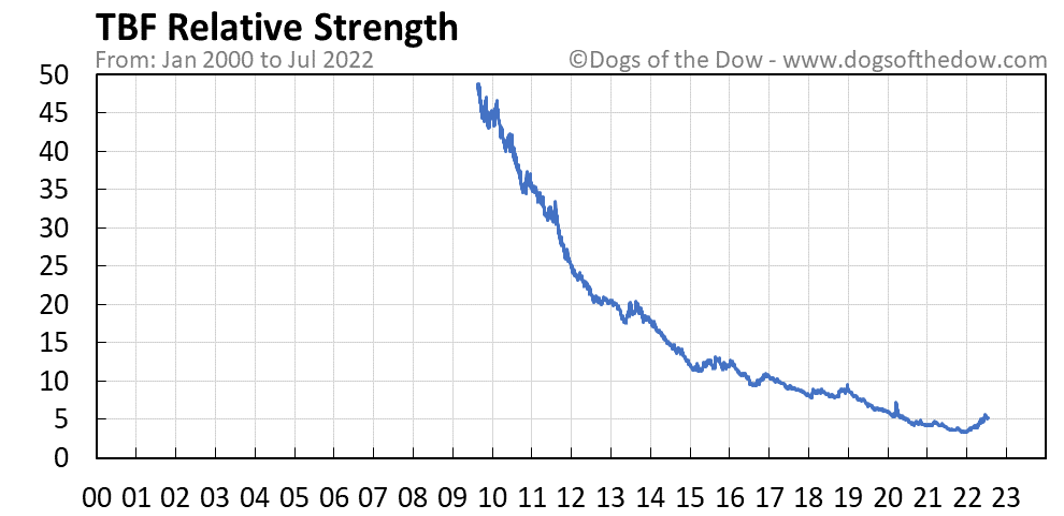 TBF relative strength chart