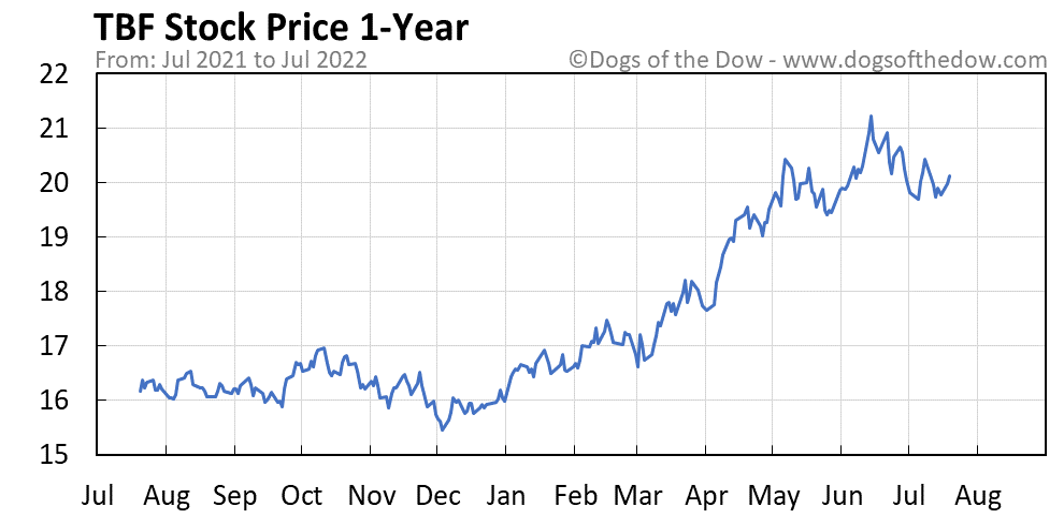 TBF 1-year stock price chart
