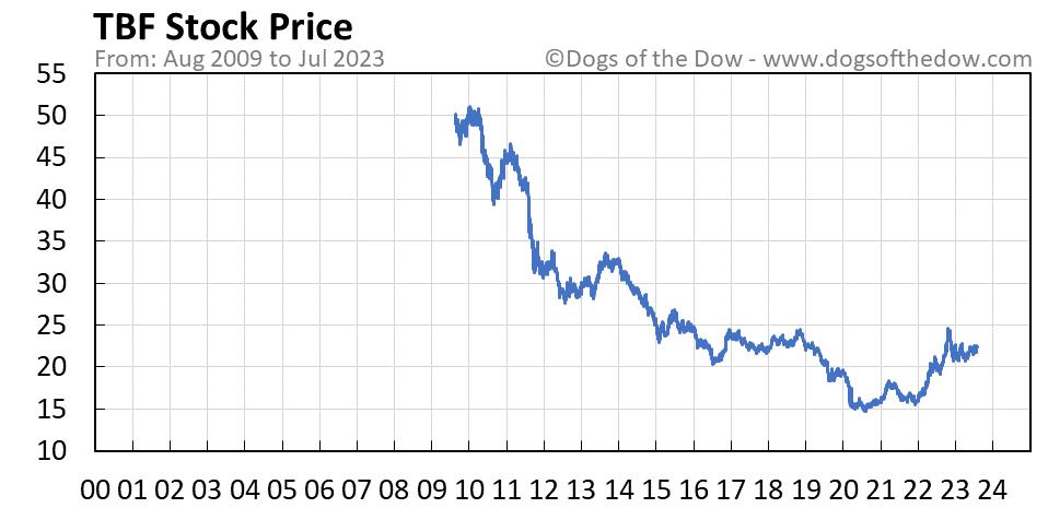 TBF stock price chart