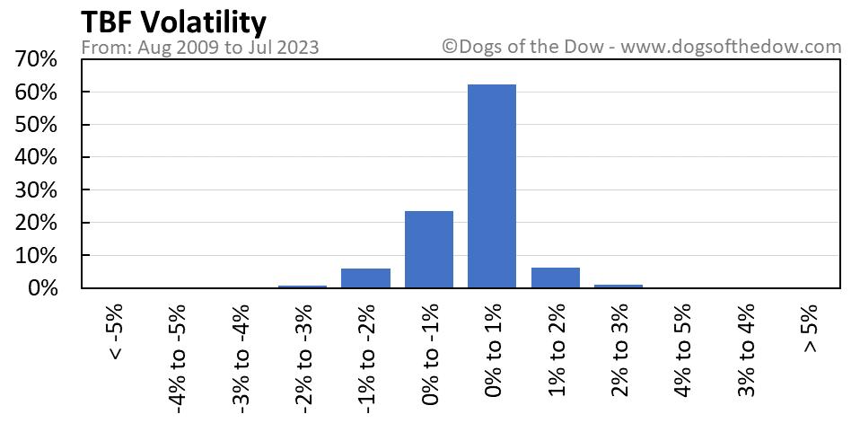 TBF volatility chart