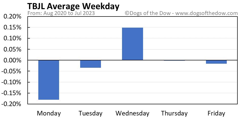 TBJL average weekday chart