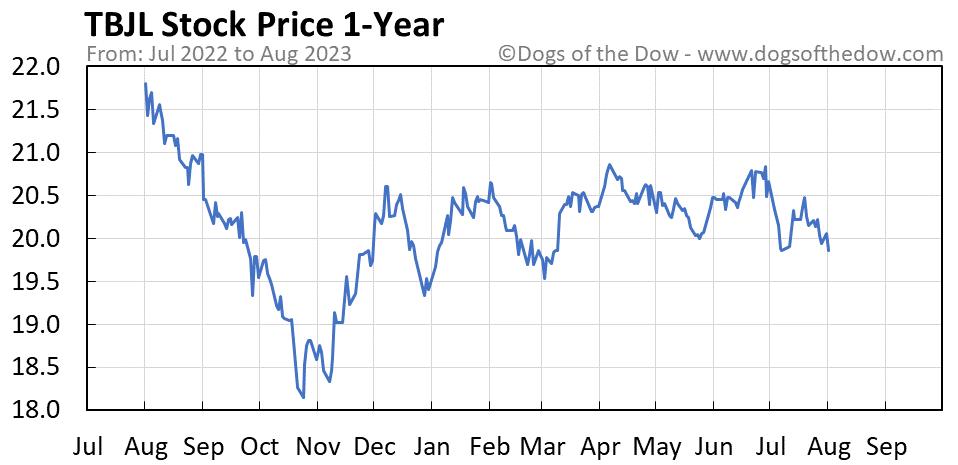 TBJL 1-year stock price chart