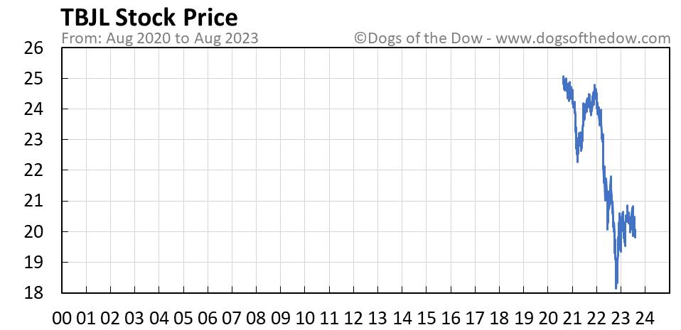 TBJL stock price chart