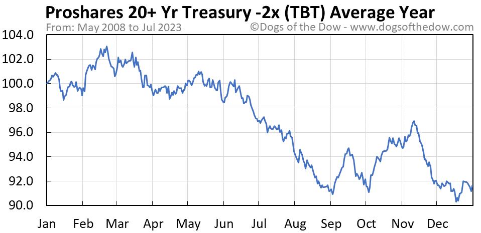 TBT average year chart