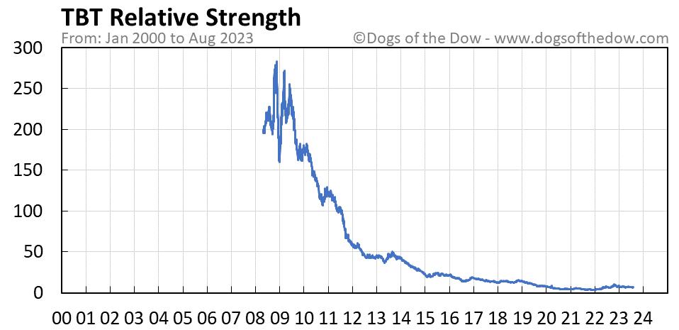 TBT relative strength chart