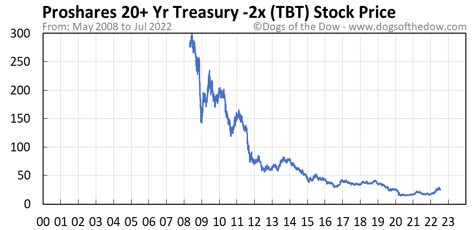 TBT stock price chart