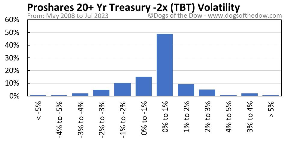 TBT volatility chart