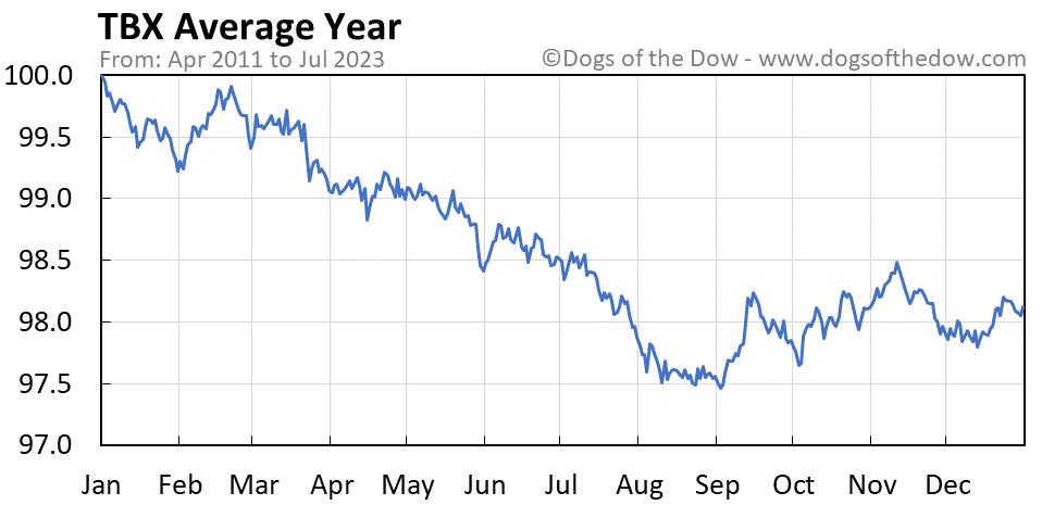 TBX average year chart