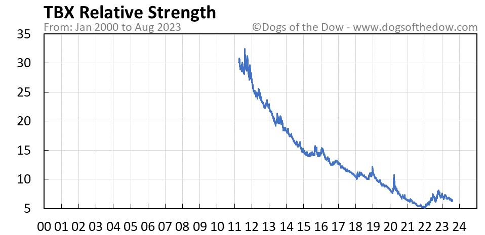 TBX relative strength chart