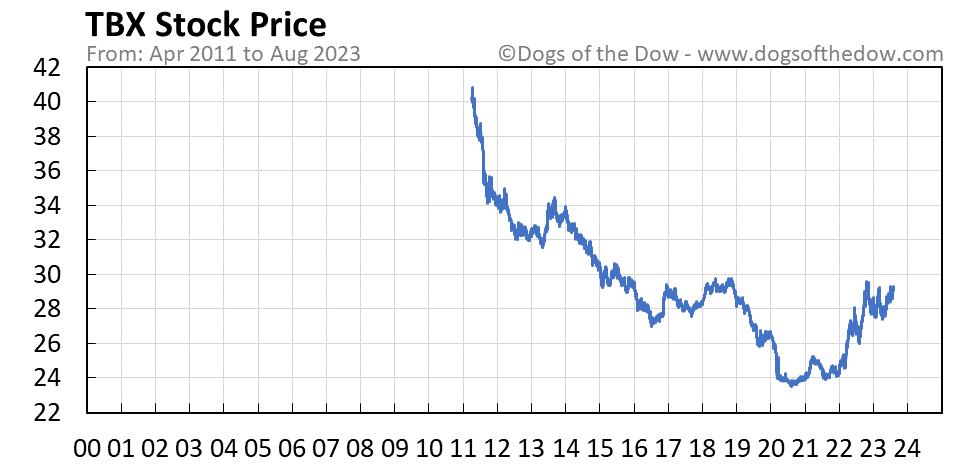 TBX stock price chart