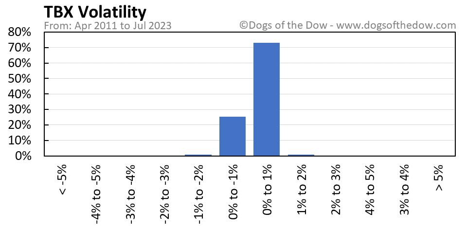 TBX volatility chart