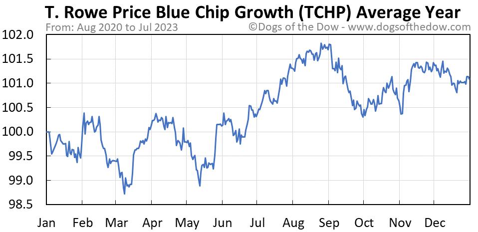 TCHP average year chart