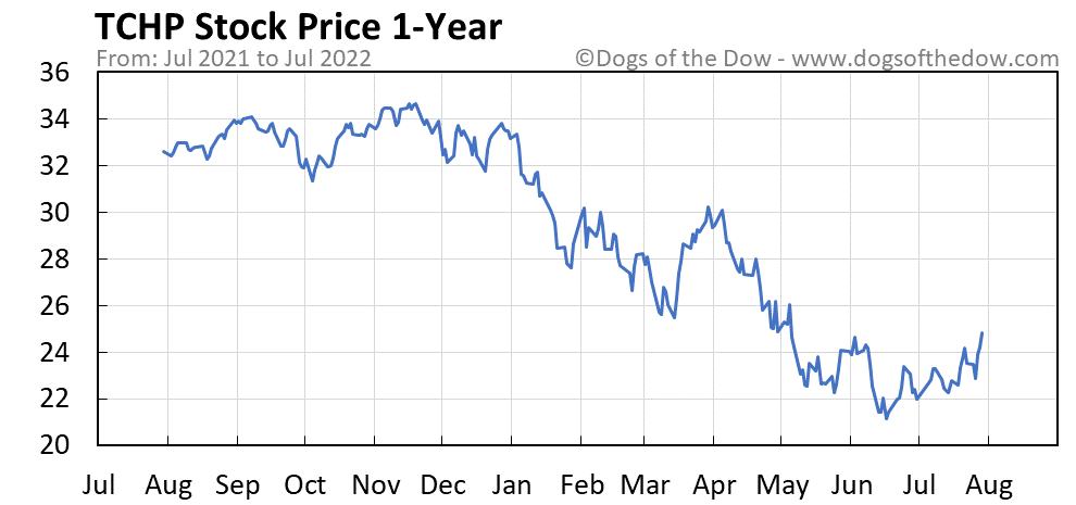TCHP 1-year stock price chart