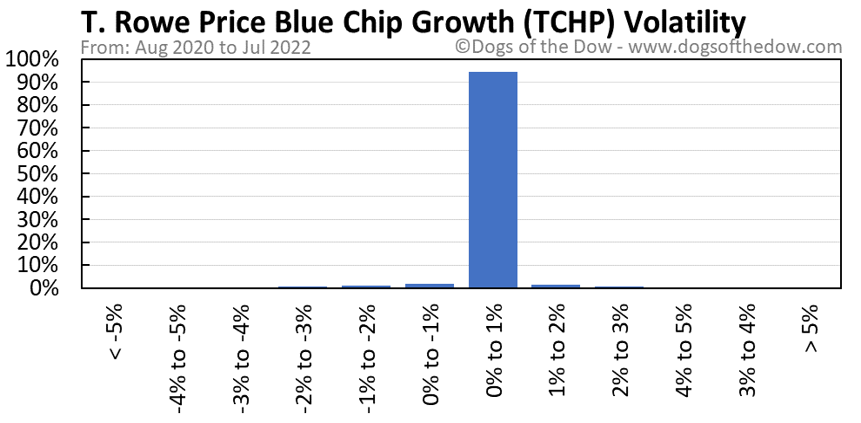 TCHP volatility chart