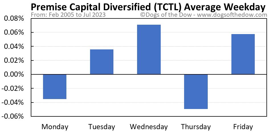 TCTL average weekday chart