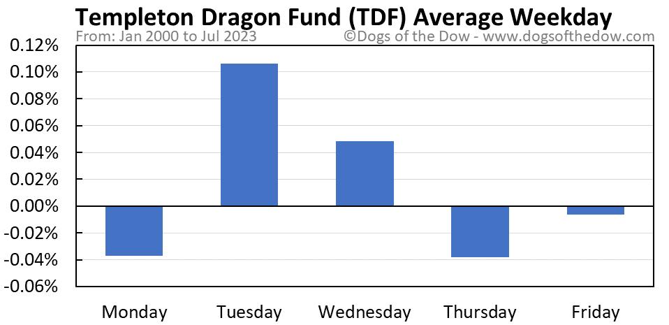 TDF average weekday chart