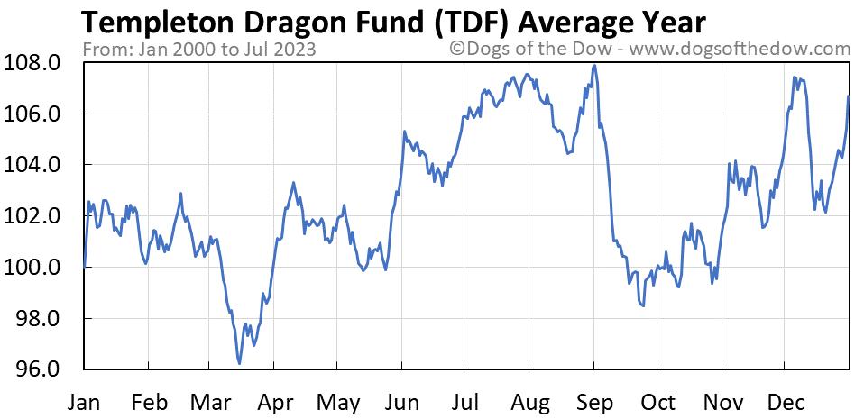 TDF average year chart