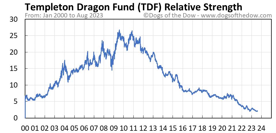 TDF relative strength chart