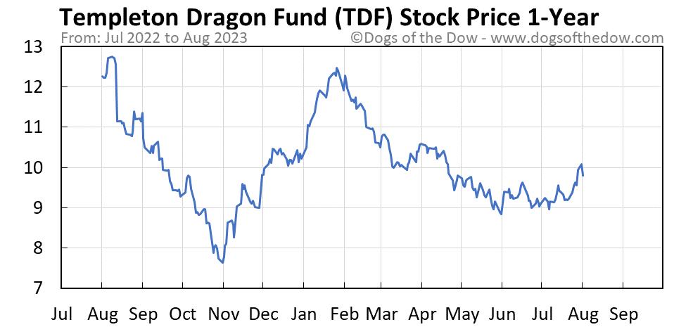 TDF 1-year stock price chart