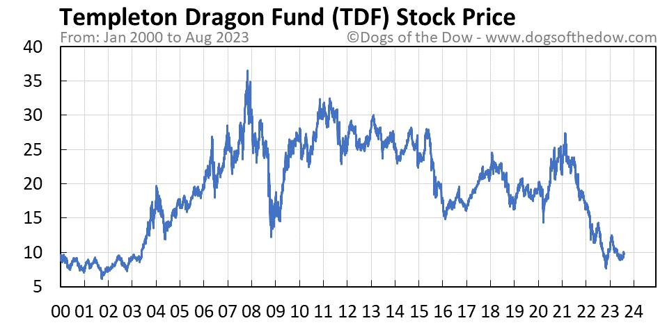 TDF stock price chart