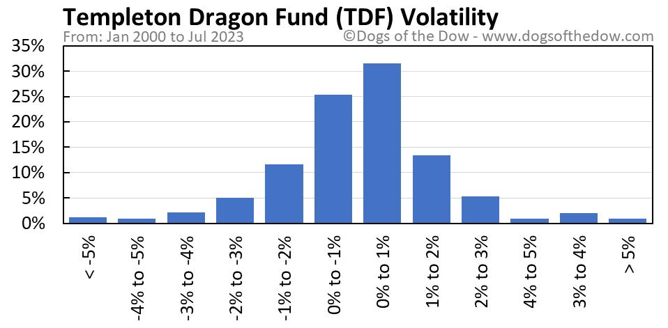 TDF volatility chart
