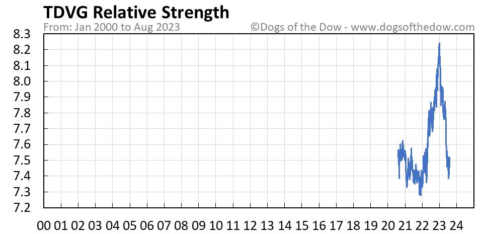 TDVG relative strength chart