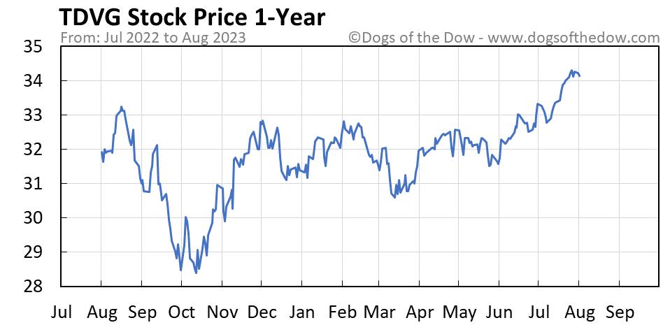 TDVG 1-year stock price chart