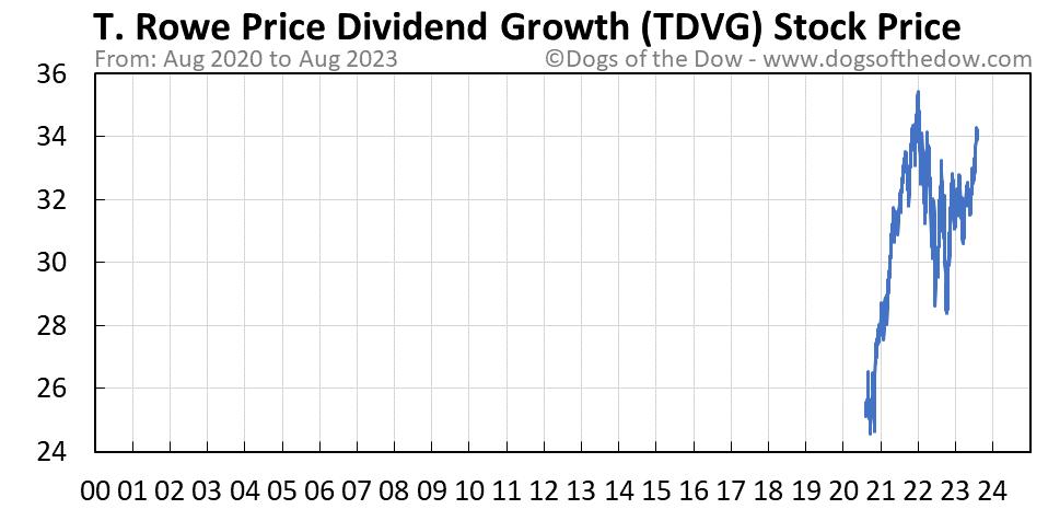 TDVG stock price chart