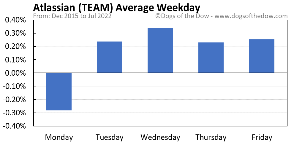 TEAM average weekday chart