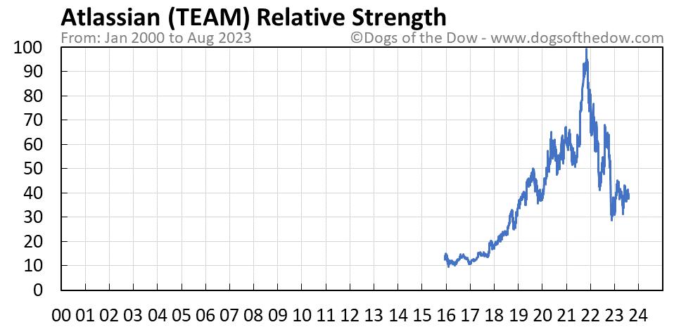 TEAM relative strength chart