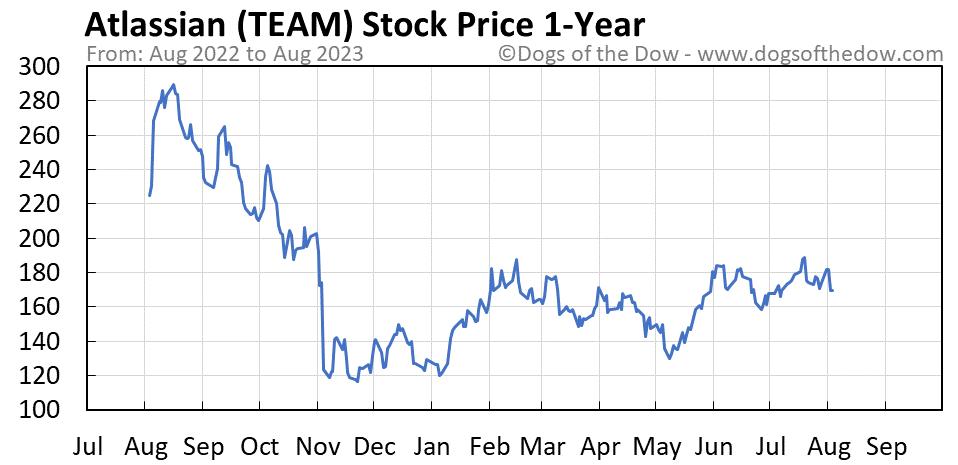 TEAM 1-year stock price chart