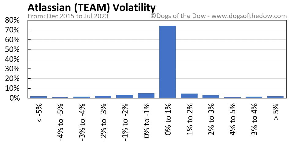 TEAM volatility chart
