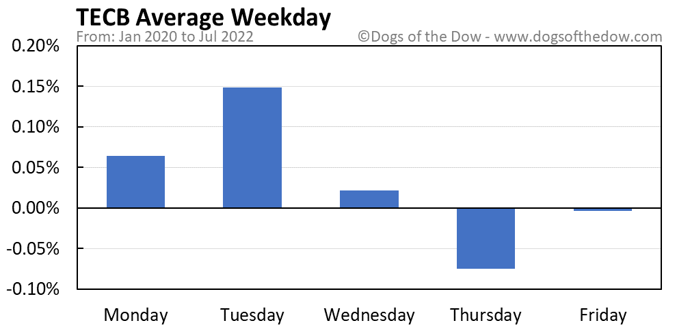 TECB average weekday chart