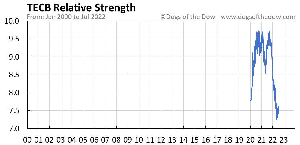 TECB relative strength chart