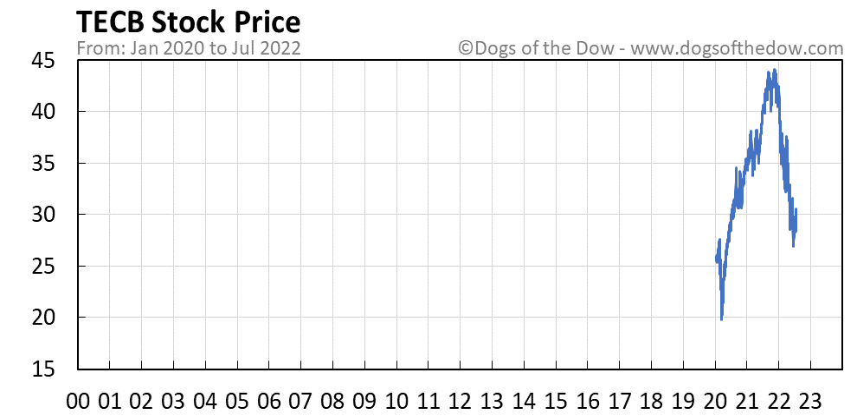 TECB stock price chart