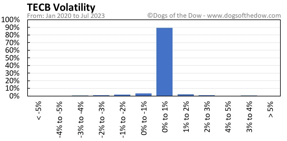 TECB volatility chart