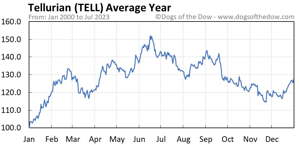 TELL average year chart