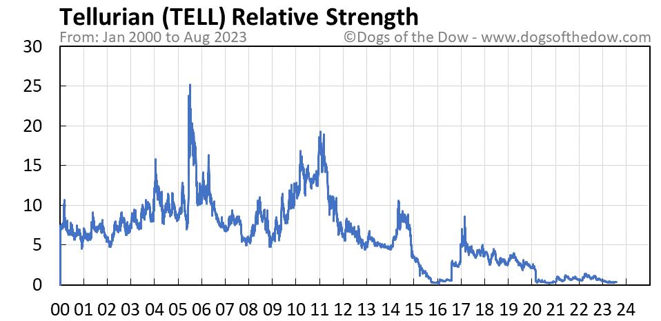 TELL relative strength chart