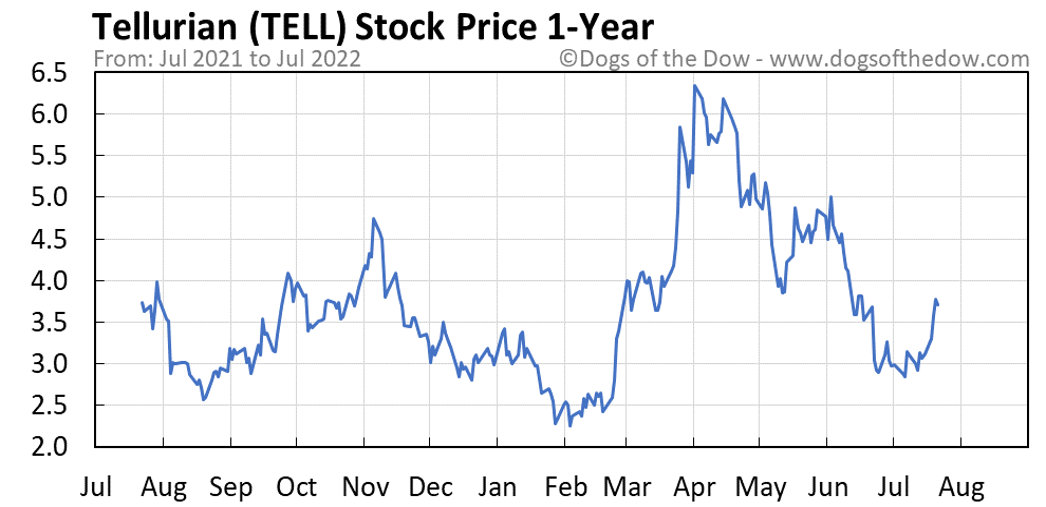 TELL 1-year stock price chart