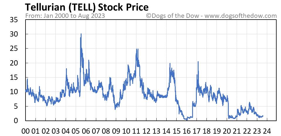TELL stock price chart
