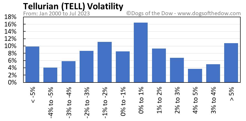 TELL volatility chart