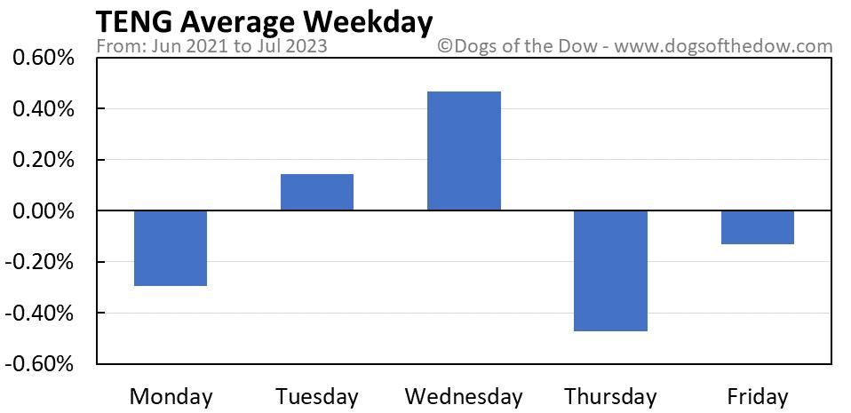 TENG average weekday chart